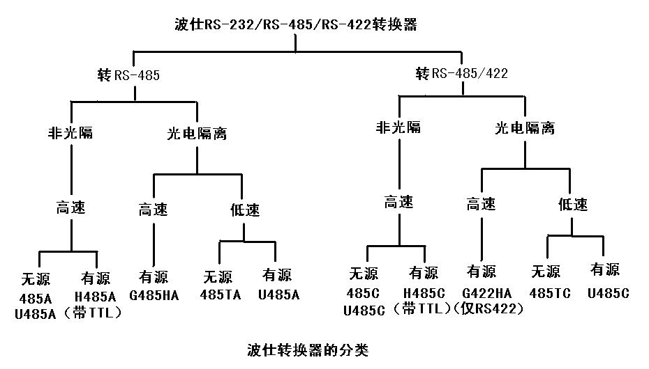 如何选择rs-232rs-485rs-422转换器