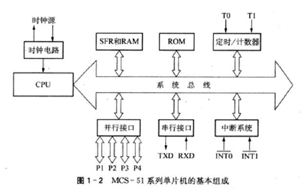 主控芯片at89s52单片机的基本组成